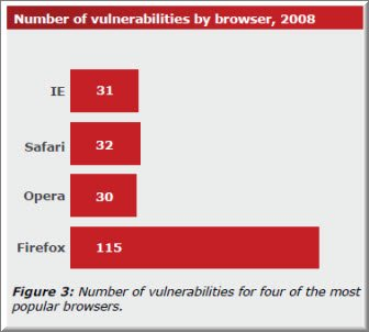 firefox vulnerable