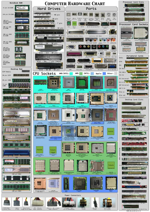 computer hardware poster by Sonic840