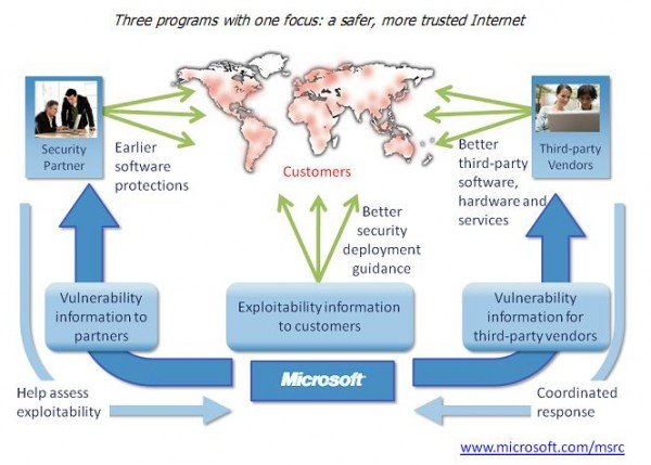ms security initiatives
