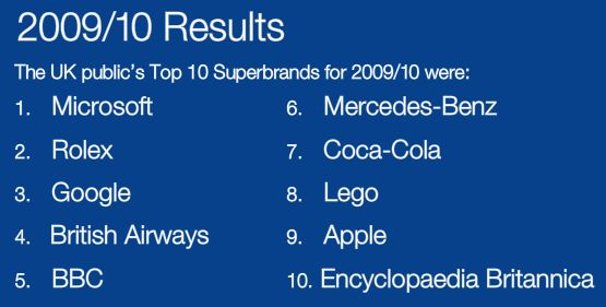 superbrands 2009