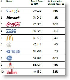 Google Most Valuable Brand Microsoft At No 2