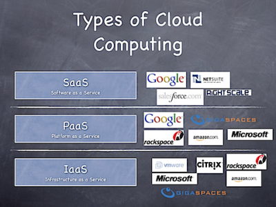 Types of Cloud services and Microsoft Cloud