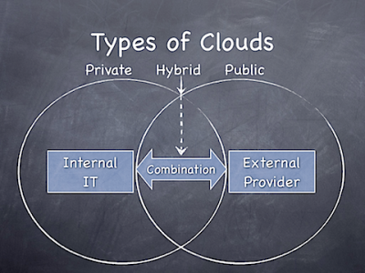Types of Clouds Computing