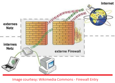 Fig 0 - What is a router firewall