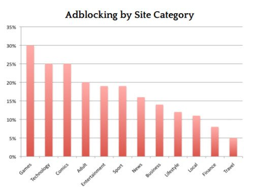 adblocking-category-wise