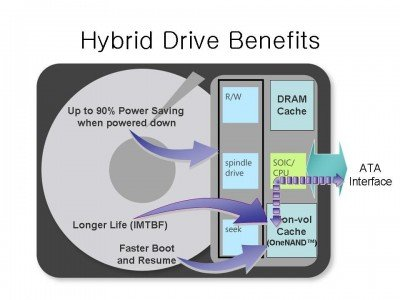 What is a Hybrid Hard Drive