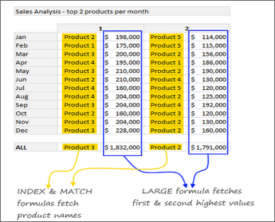 Small and Large Functions in Excel