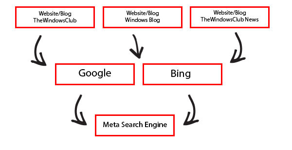 MetaSearches | Pearltrees