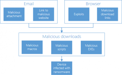 ransomware-protection-in-windows-10