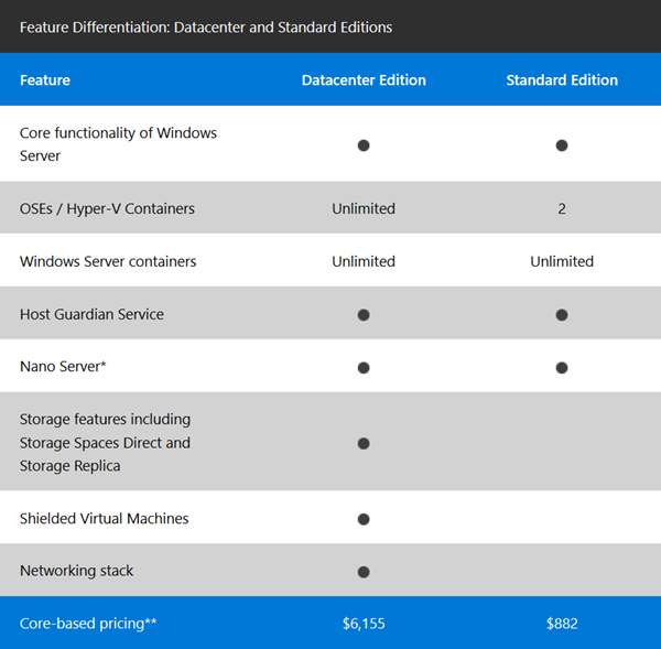 windows server 2016 pricing