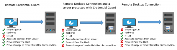 Remote Credential Guard