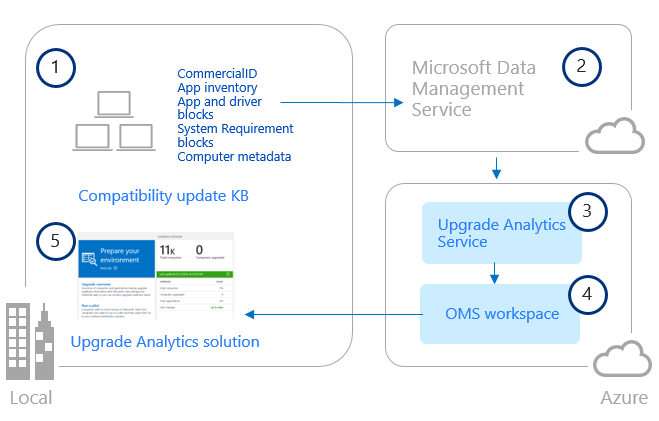 Accelerate Windows upgrades with Windows Upgrade Analytics Service