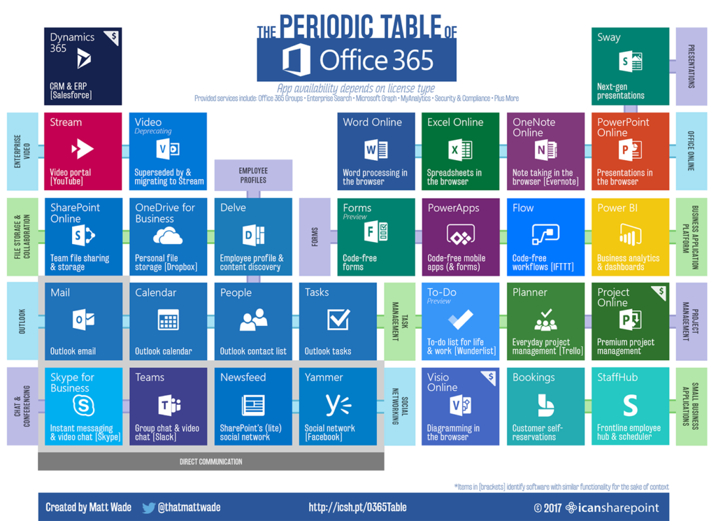 Office 365 Periodic Table Makes It Easy To Understand Office 365 Ecosystem