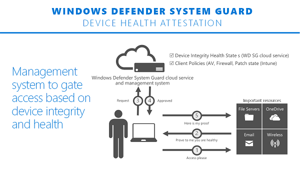 How System Guard works to ensure overall security