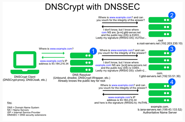 How to use DNSCrypt on Windows 10 PC