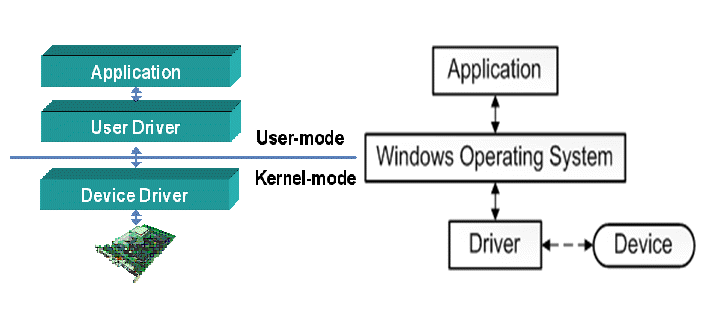 what-are-device-drivers