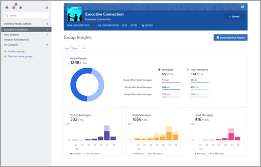 Group Insights In Yammer