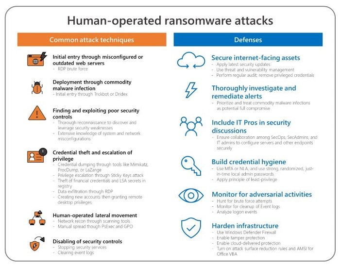 mitigate human-operated Ransomware attacks