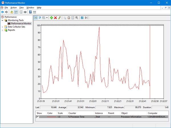 performance-monitor-graph