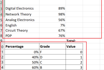 How to calculate GPA in Excel
