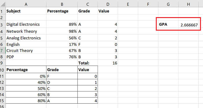 How to calculate Grade Point Average or GPA in Excel