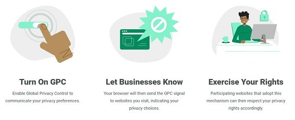 Global Privacy Control (GPC)