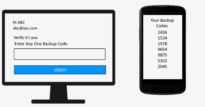 Bypass Two-factor Authentication Backup Code