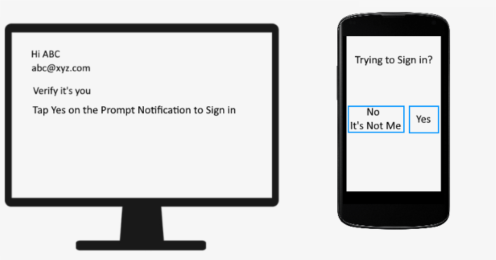 Bypass Two-factor Authentication Prompt Notification