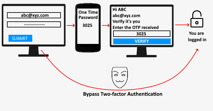 Bypass Two-factor Authentication