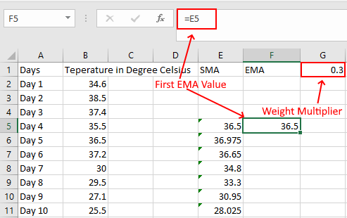 Calculate Exponential Moving Average Excel 1
